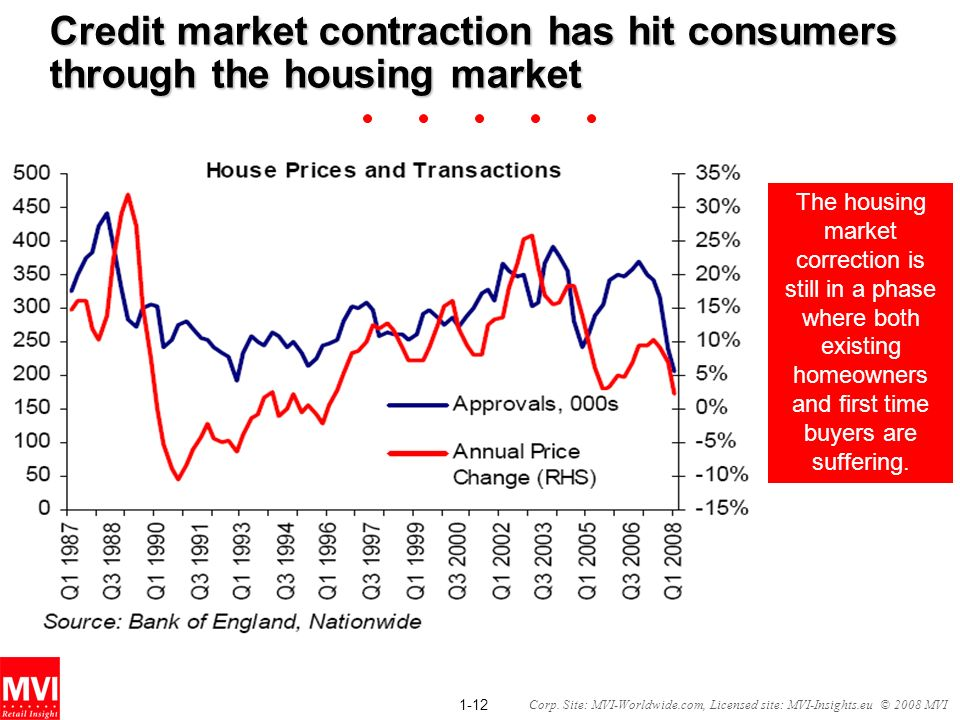 Credit market contraction has hit consumers through the housing market