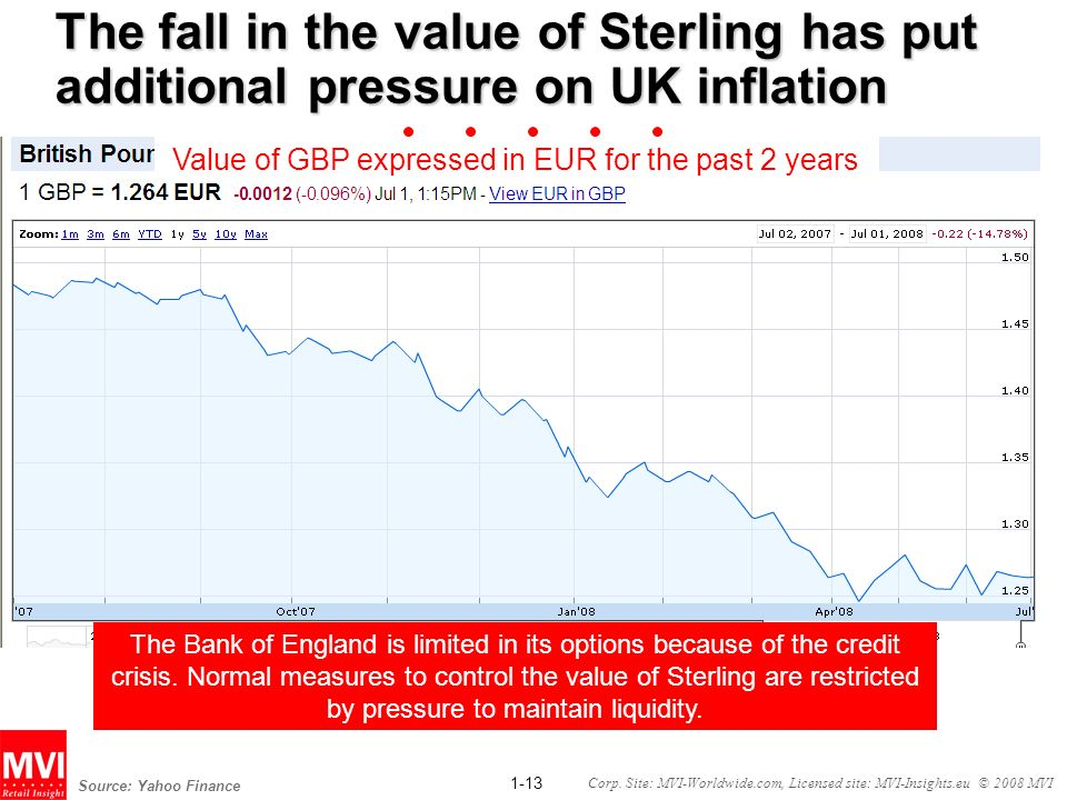 Value of GBP expressed in EUR for the past 2 years
