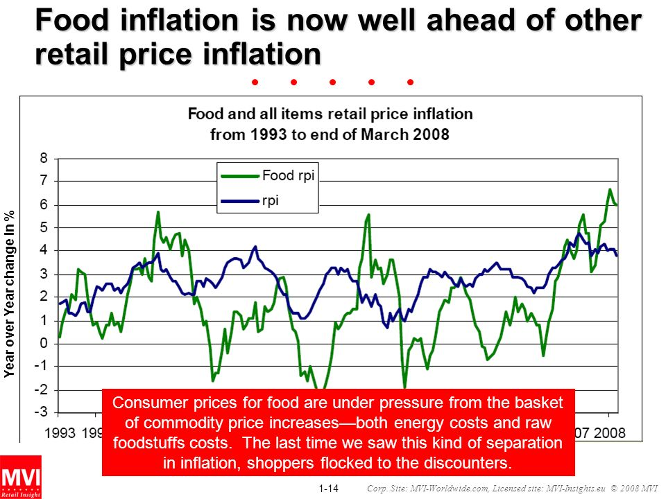 Food inflation is now well ahead of other retail price inflation