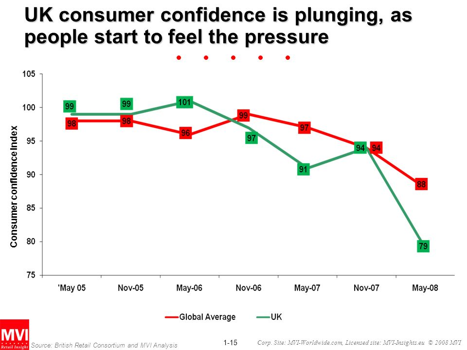 UK consumer confidence is plunging, as people start to feel the pressure