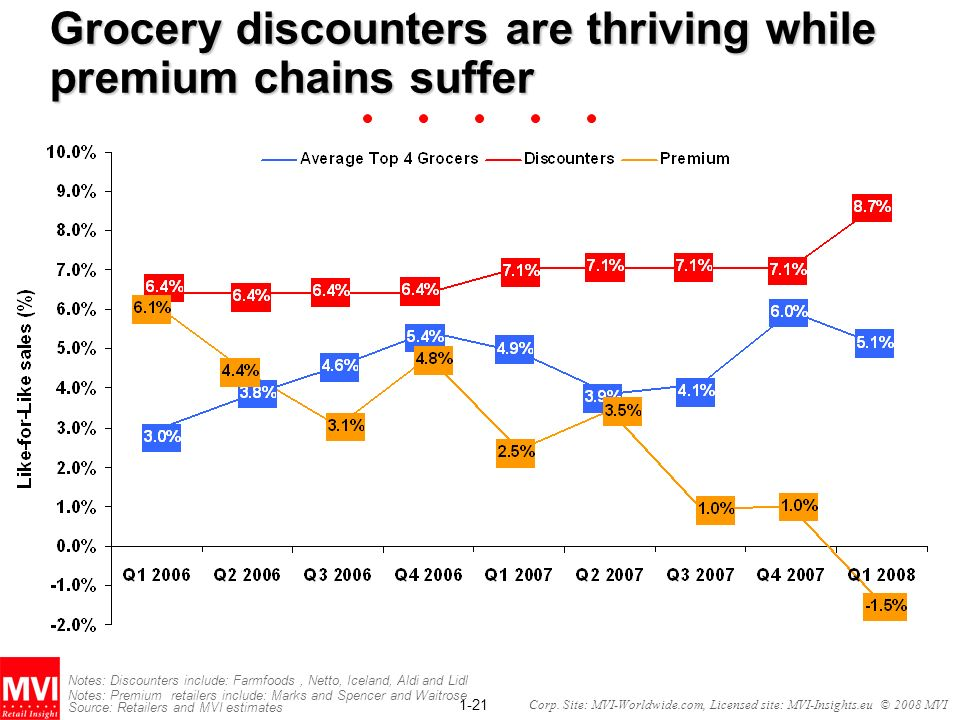 Grocery discounters are thriving while premium chains suffer