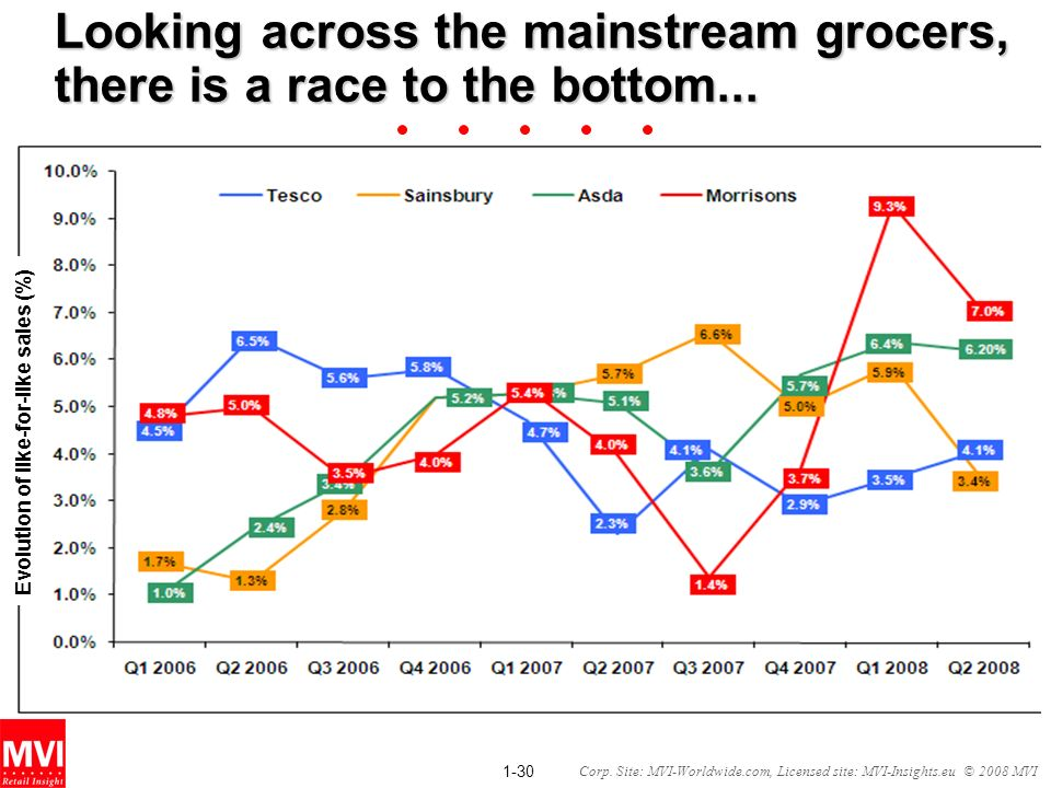 Looking across the mainstream grocers, there is a race to the bottom...