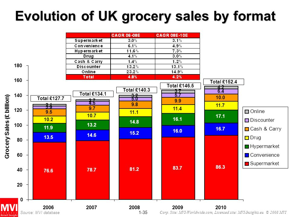 Evolution of UK grocery sales by format