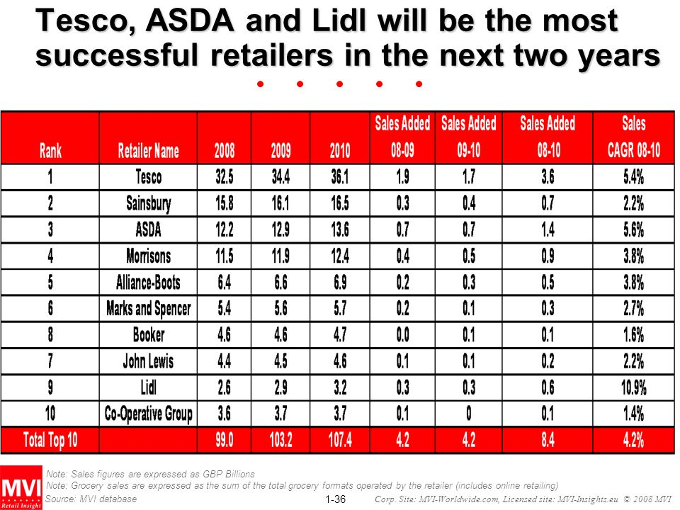 Tesco, ASDA and Lidl will be the most successful retailers in the next two years
