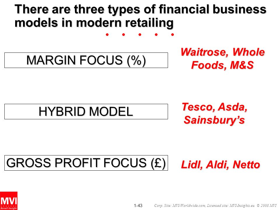 There are three types of financial business models in modern retailing