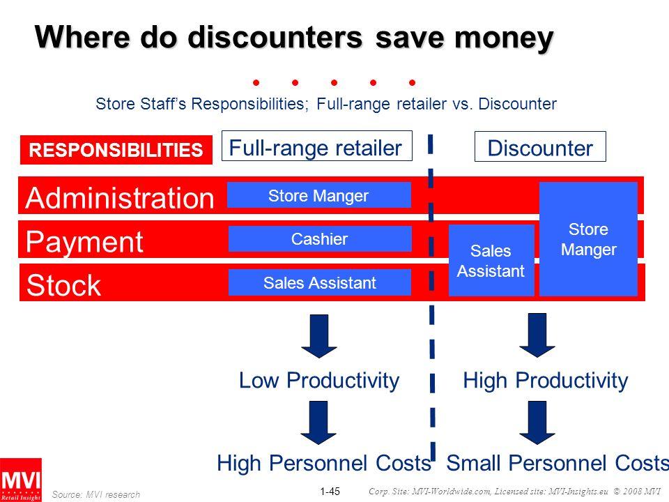 Where do discounters save money