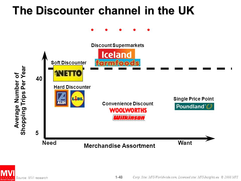 The Discounter channel in the UK