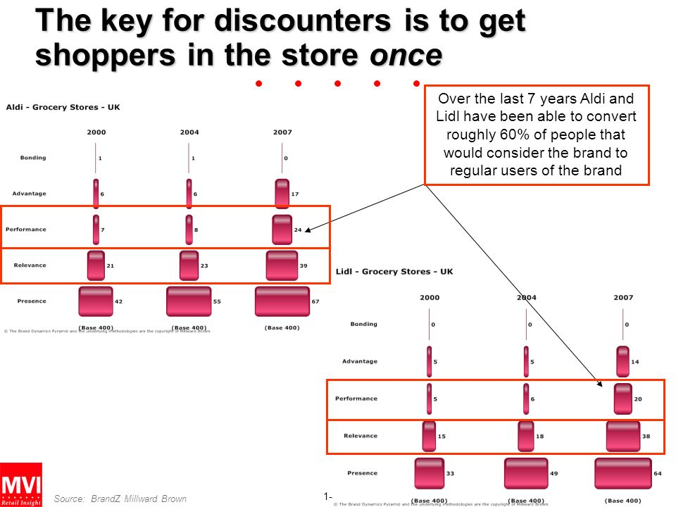 The key for discounters is to get shoppers in the store once