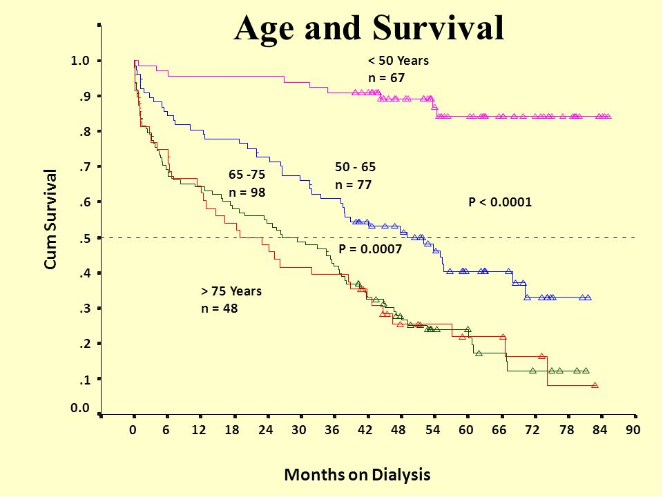 Age and Survival Cum Survival Months on Dialysis 1.0 < 50 Years