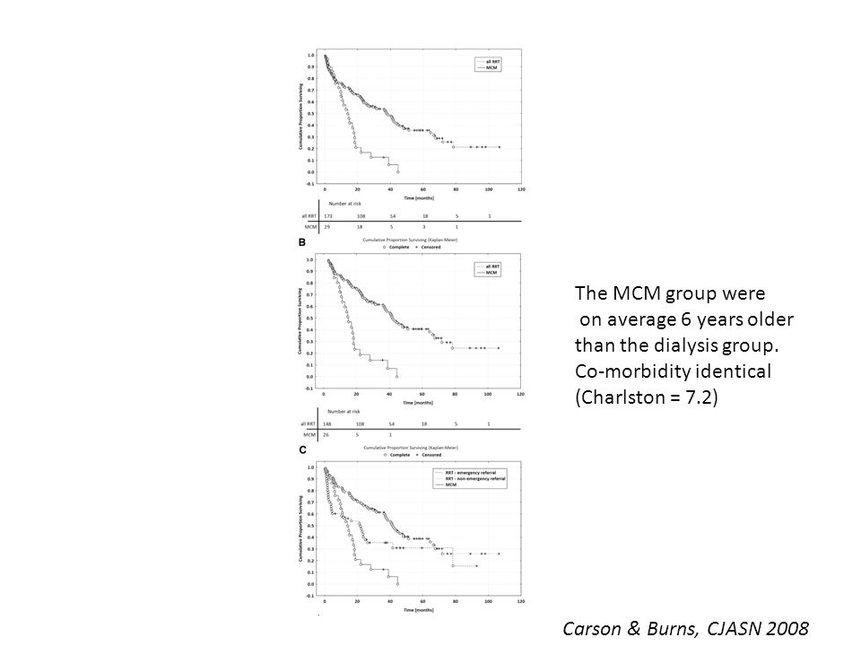 Survival: The MCM group were on average 6 years older