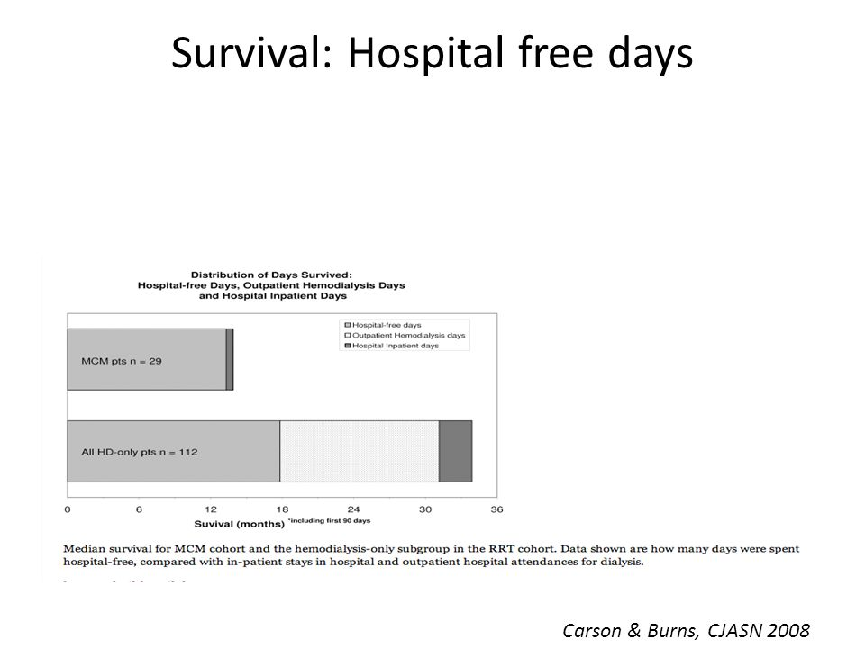 Survival: Hospital free days