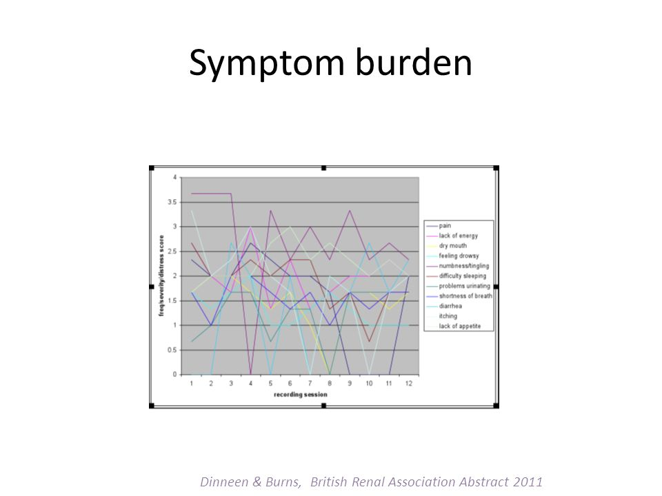 Symptom burden Dinneen & Burns, British Renal Association Abstract 2011