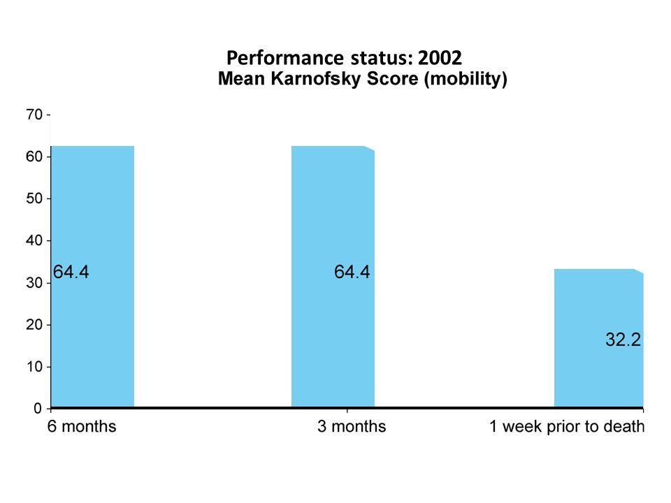 Performance status: 2002