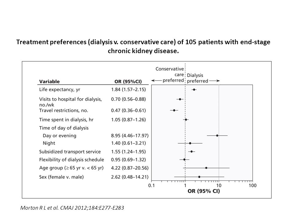 Treatment preferences (dialysis v