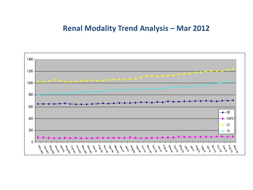 Renal Modality Trend Analysis – Mar 2012