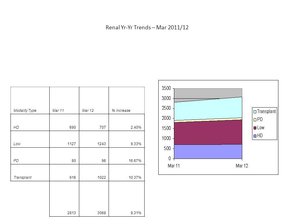 Renal Yr-Yr Trends – Mar 2011/12