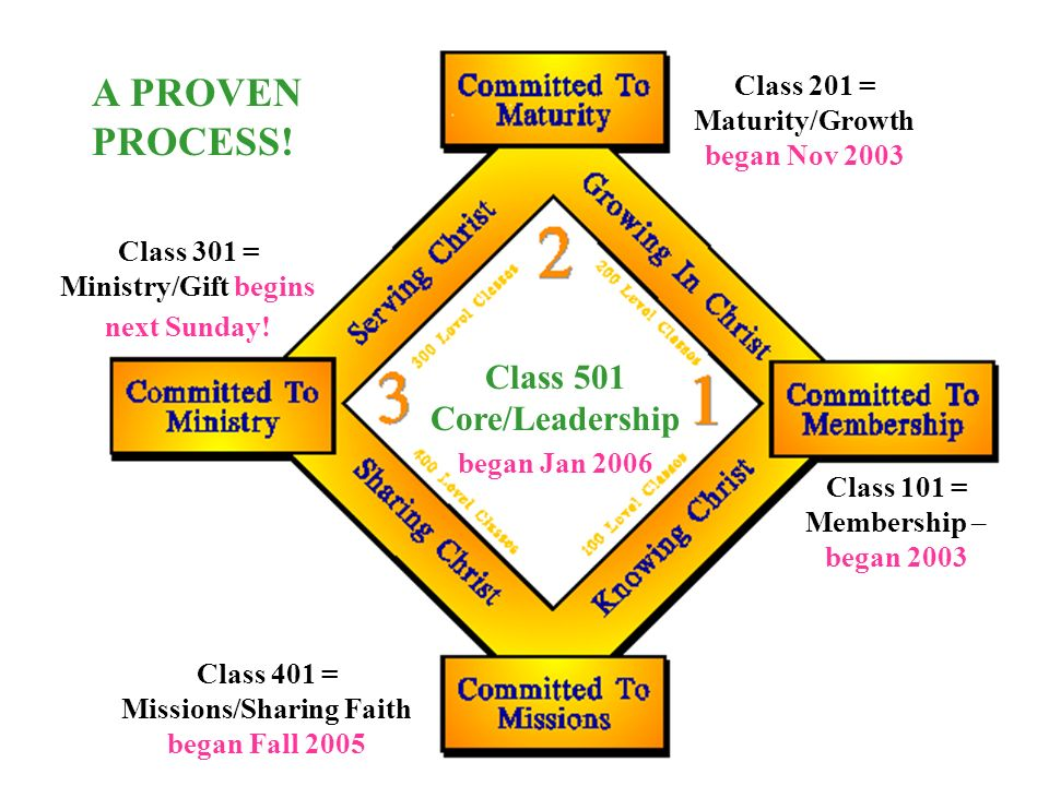 Class 201 = Maturity/Growth began Nov 2003