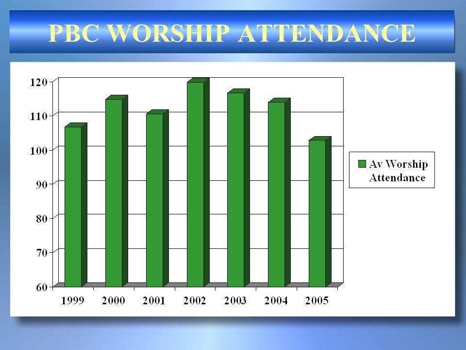 PBC WORSHIP ATTENDANCE