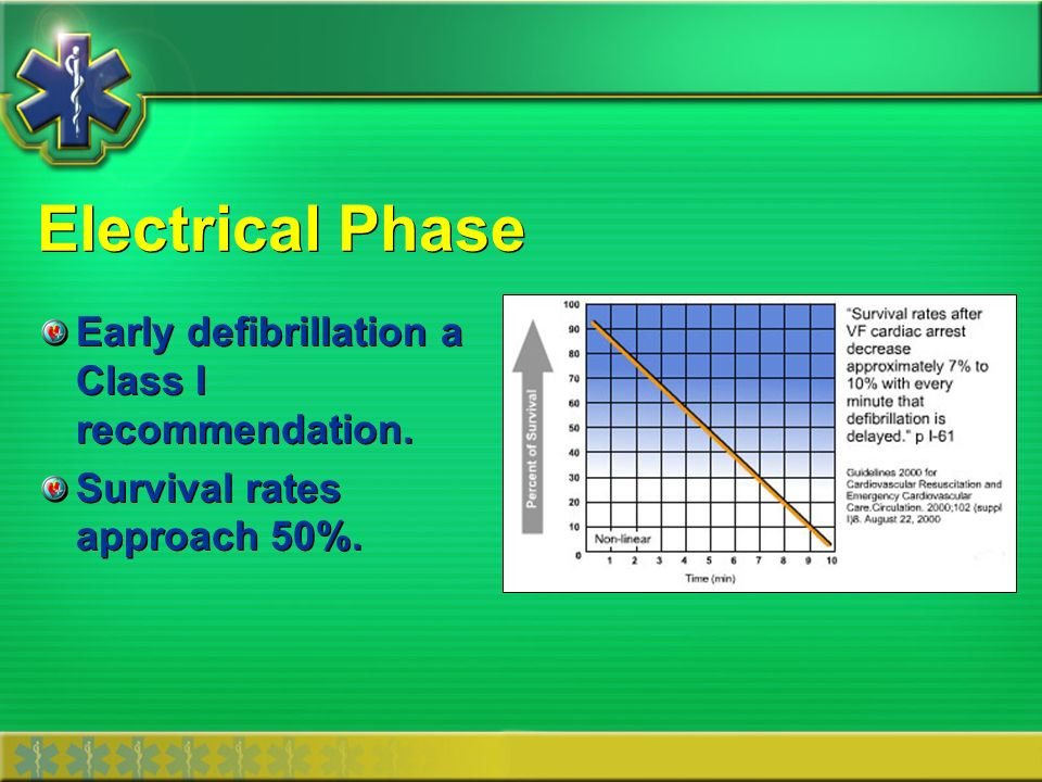 Electrical Phase Early defibrillation a Class I recommendation.
