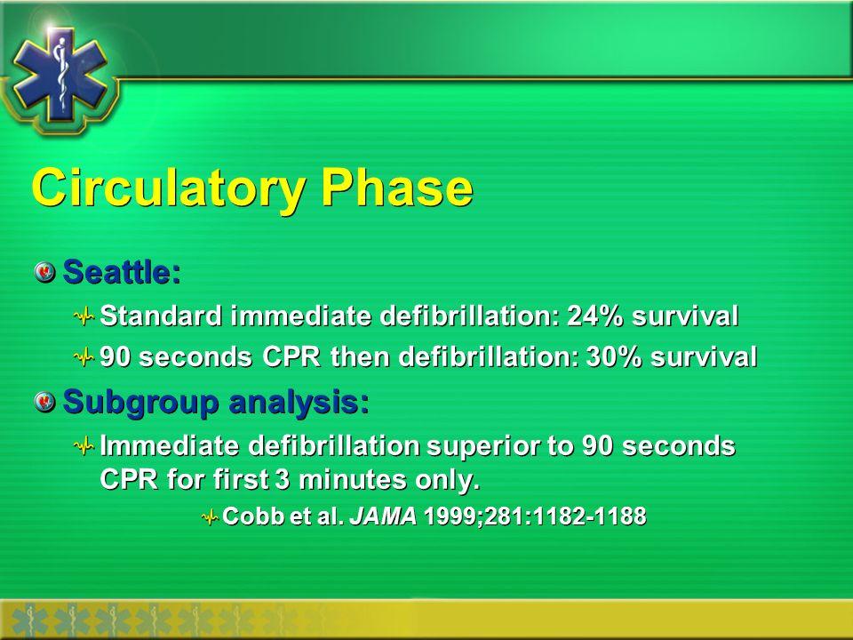 Circulatory Phase Seattle: Subgroup analysis: