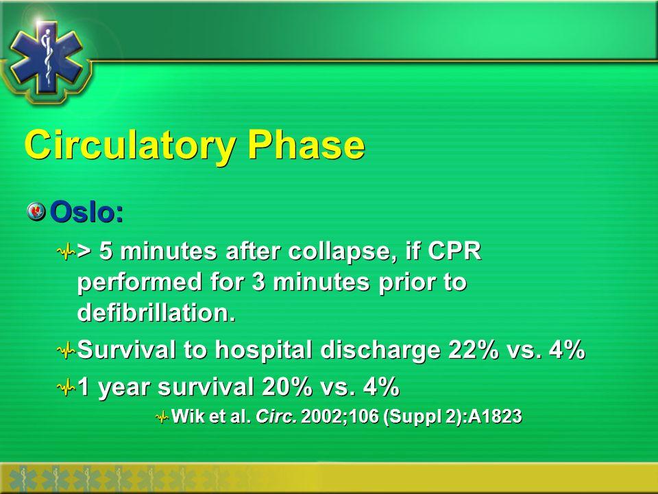 Circulatory Phase Oslo: