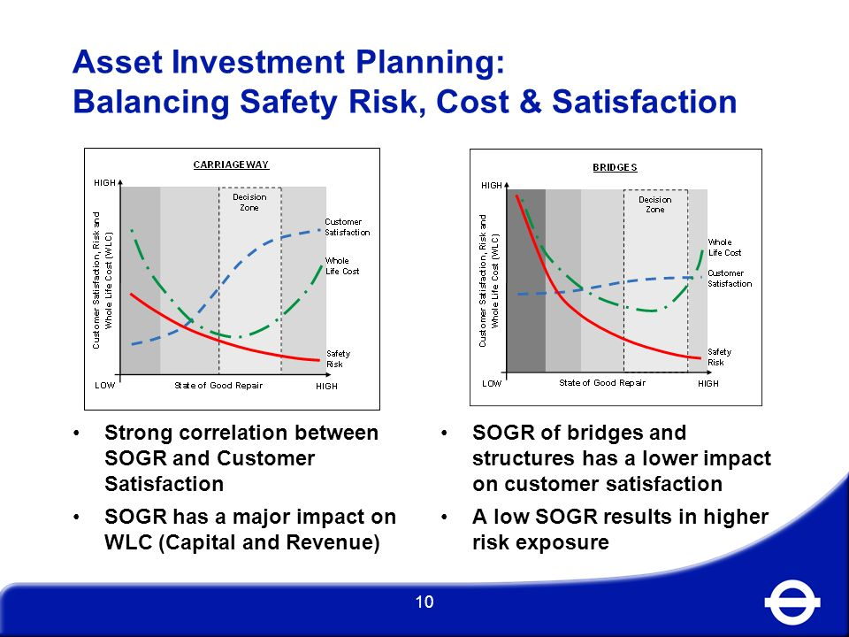 Asset Investment Planning: Balancing Safety Risk, Cost & Satisfaction