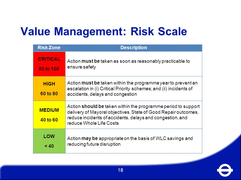 Value Management: Risk Scale
