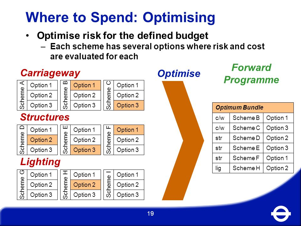 Where to Spend: Optimising