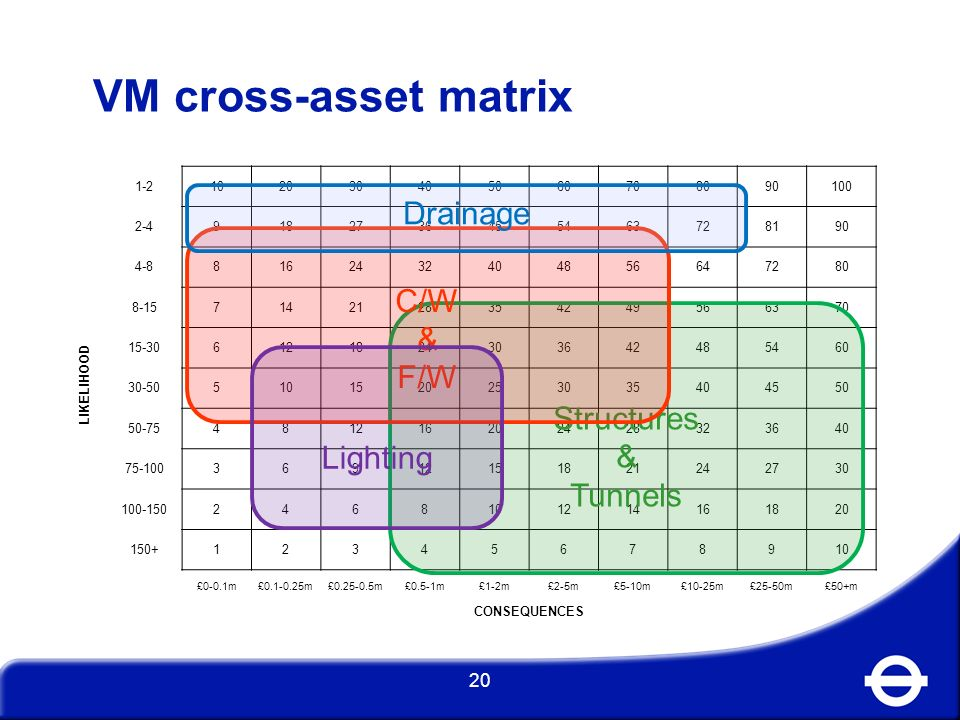 VM cross-asset matrix Drainage C/W & F/W Structures & Lighting Tunnels
