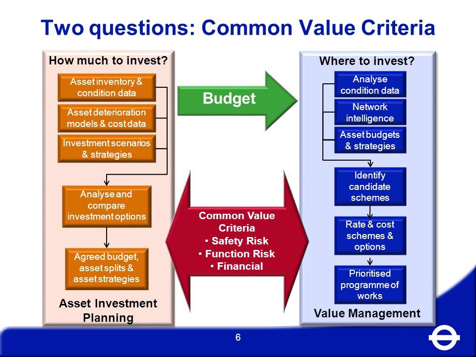 Two questions: Common Value Criteria
