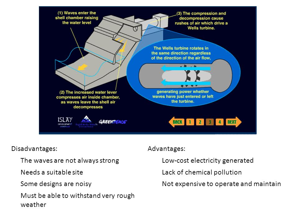 Disadvantages: Advantages: The waves are not always strong. Low-cost electricity generated. Needs a suitable site.