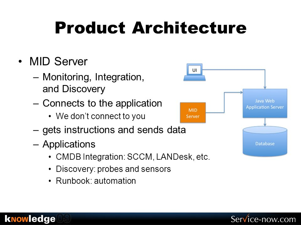 Product Architecture MID Server Monitoring, Integration, and Discovery