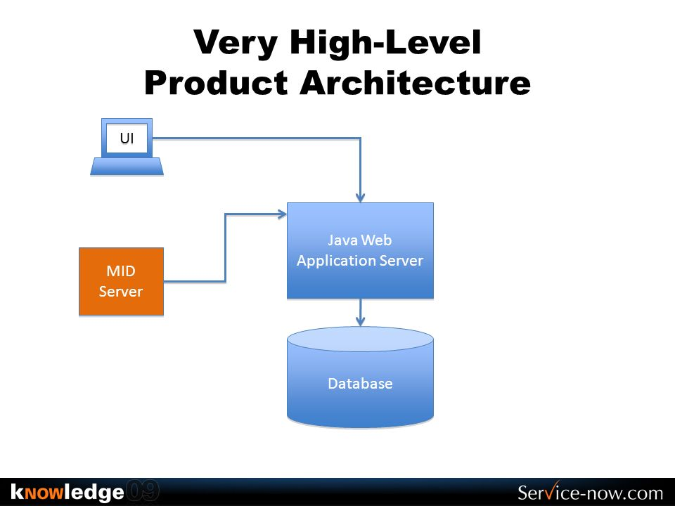 Very High-Level Product Architecture