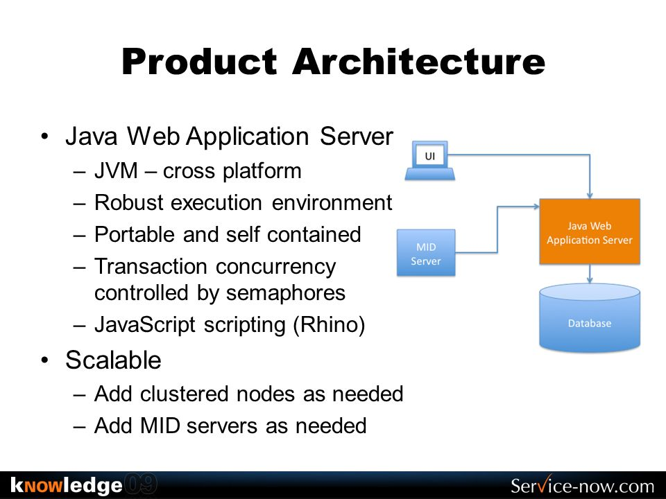 Product Architecture Java Web Application Server Scalable