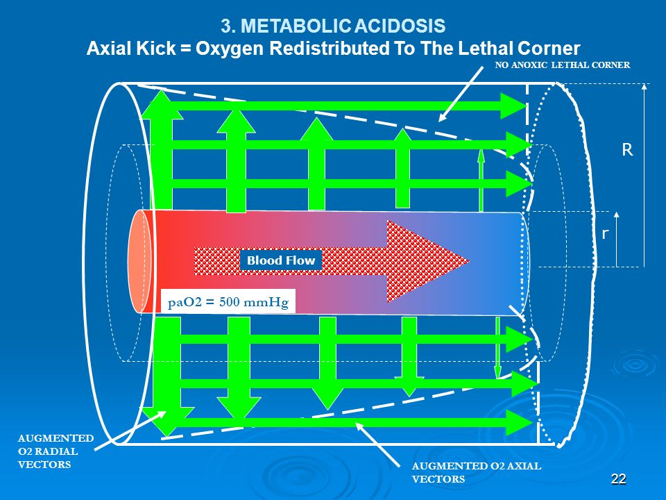 Axial Kick = Oxygen Redistributed To The Lethal Corner