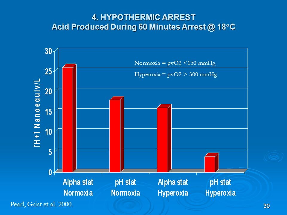 4. HYPOTHERMIC ARREST Acid Produced During 60 Minutes Arrest @ 18C