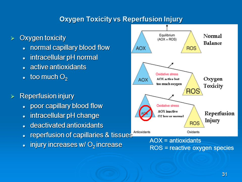 Oxygen Toxicity vs Reperfusion Injury