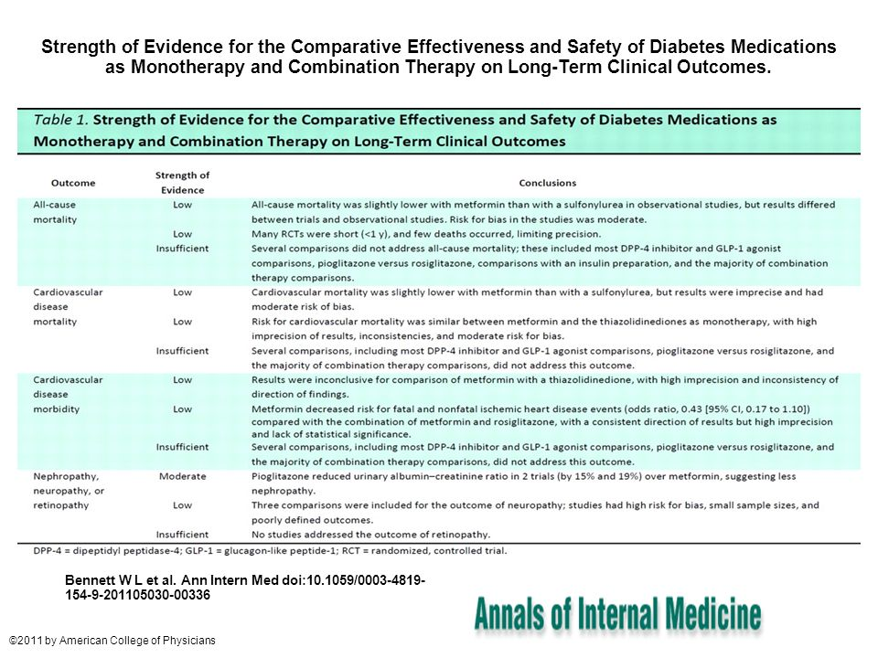 Strength of Evidence for the Comparative Effectiveness and Safety of Diabetes Medications as Monotherapy and Combination Therapy on Long-Term Clinical Outcomes.