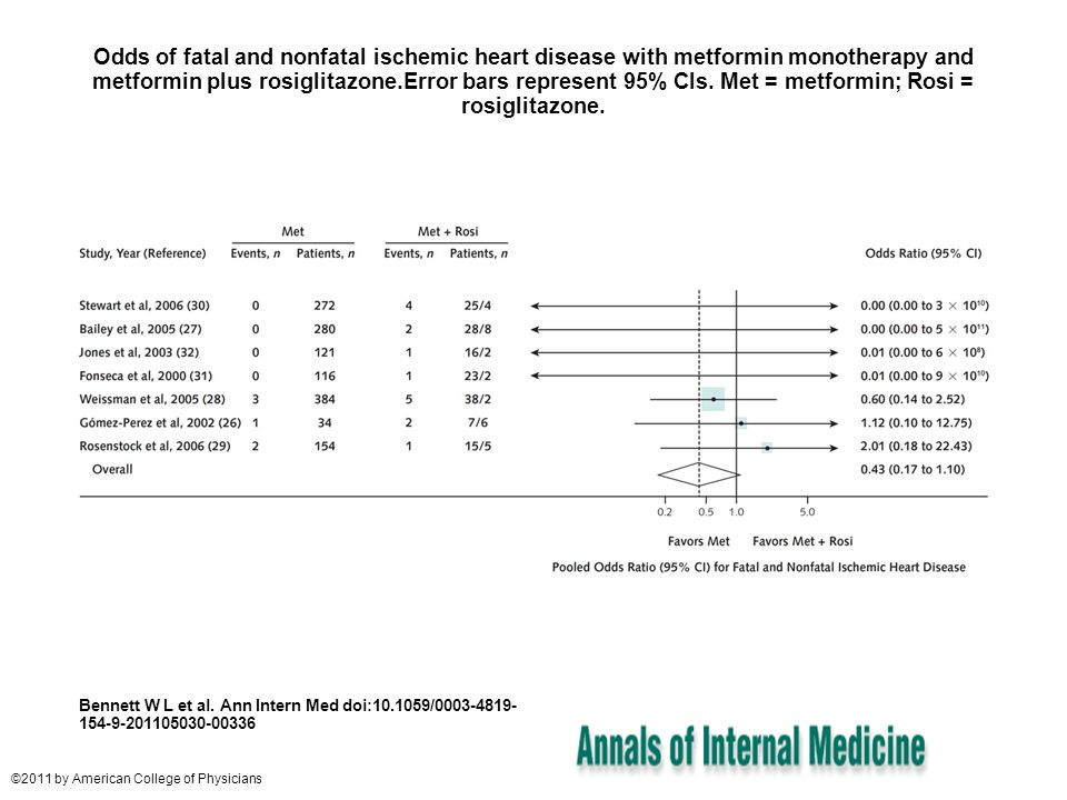 Odds of fatal and nonfatal ischemic heart disease with metformin monotherapy and metformin plus rosiglitazone.Error bars represent 95% CIs. Met = metformin; Rosi = rosiglitazone.