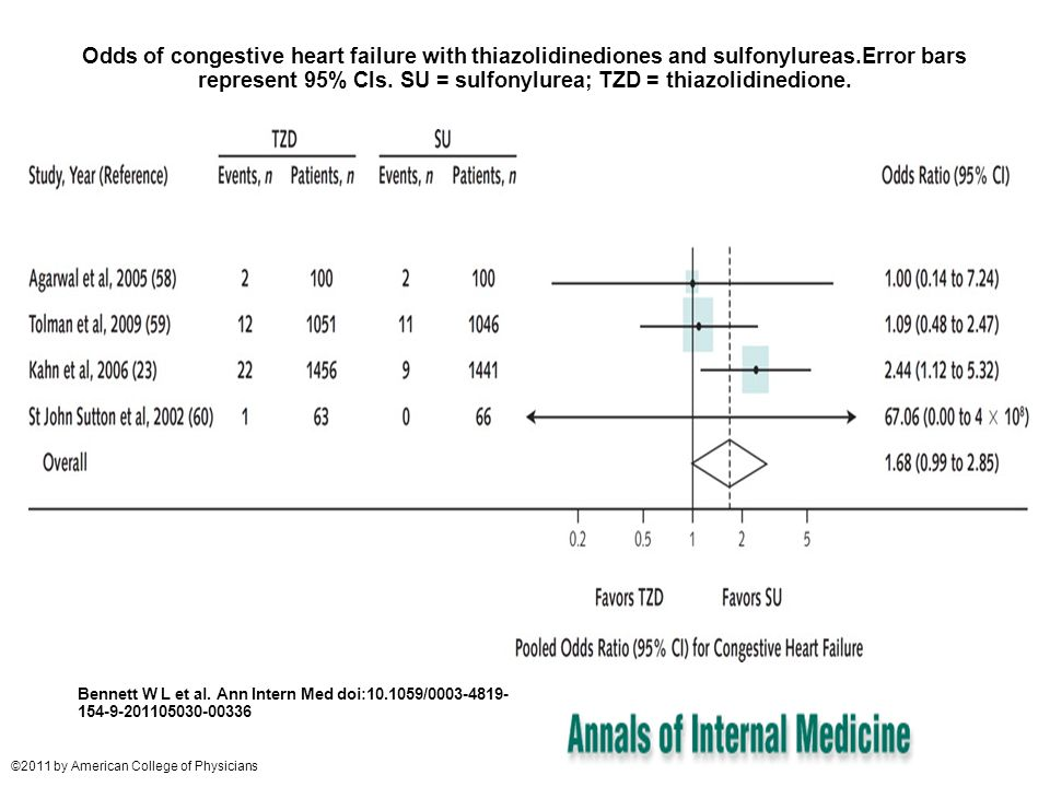 Odds of congestive heart failure with thiazolidinediones and sulfonylureas.Error bars represent 95% CIs. SU = sulfonylurea; TZD = thiazolidinedione.