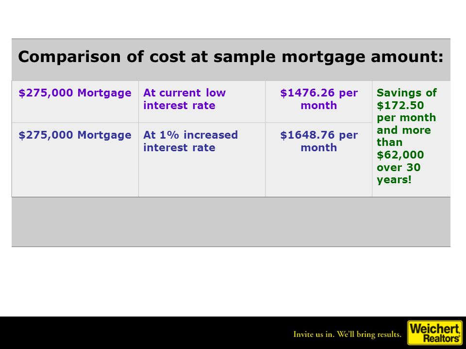Comparison of cost at sample mortgage amount: