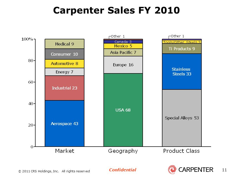 Carpenter Sales FY 2010 © 2011 CRS Holdings, Inc. All rights reserved