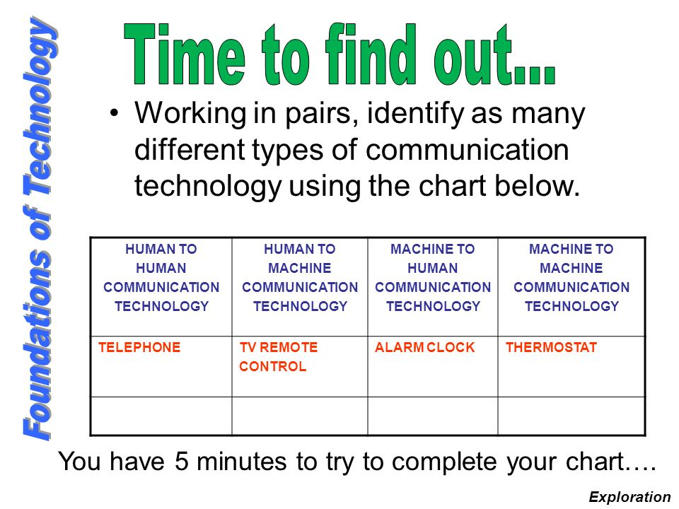 Time to find out… Working in pairs, identify as many different types of communication technology using the chart below.