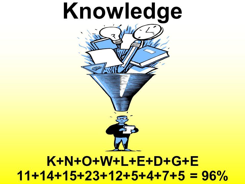 K+N+O+W+L+E+D+G+E 11+14+15+23+12+5+4+7+5 = 96%