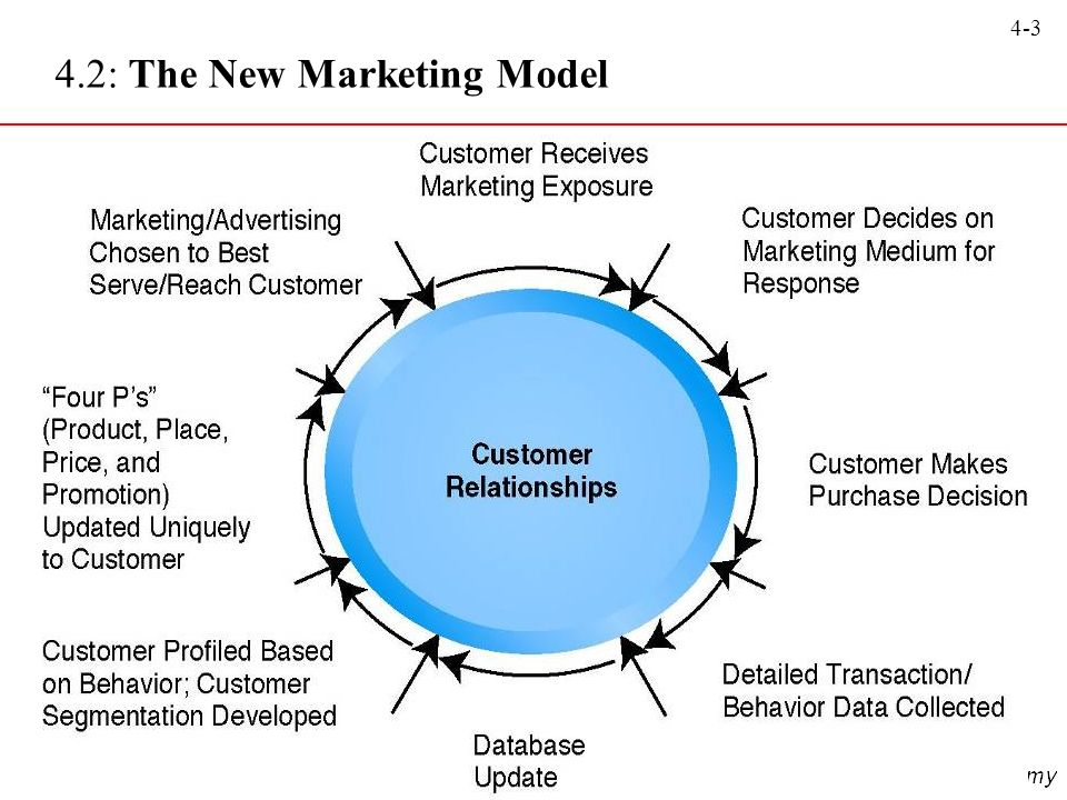 4.2: The New Marketing Model