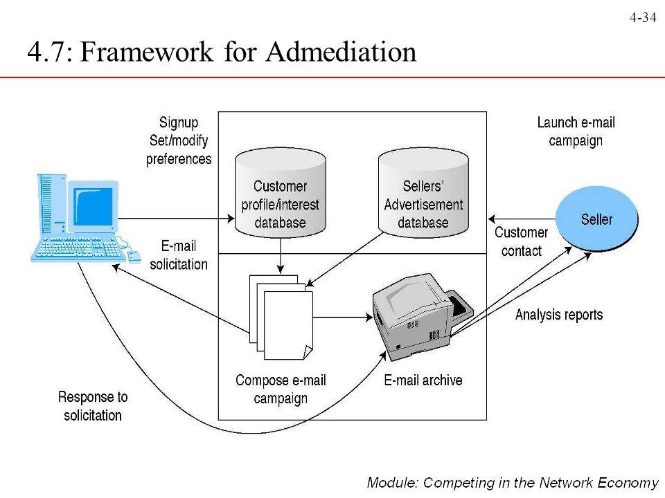 4.7: Framework for Admediation