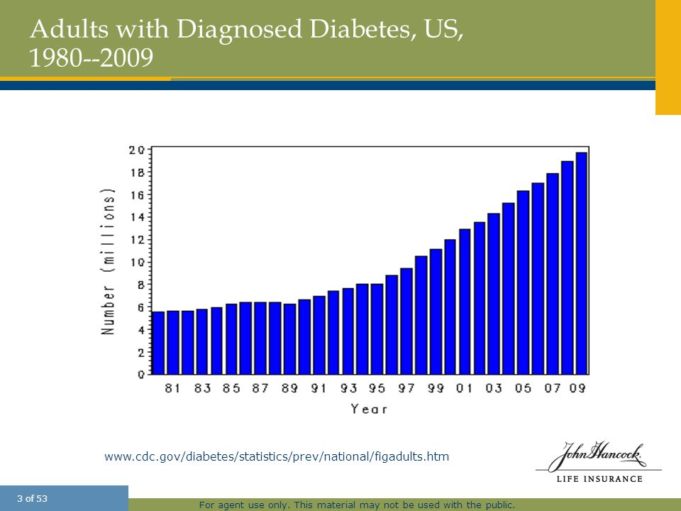 Adults with Diagnosed Diabetes, US, 1980--2009
