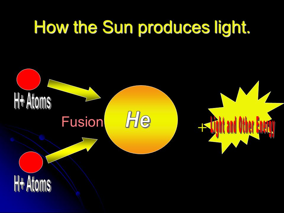 How the Sun produces light.