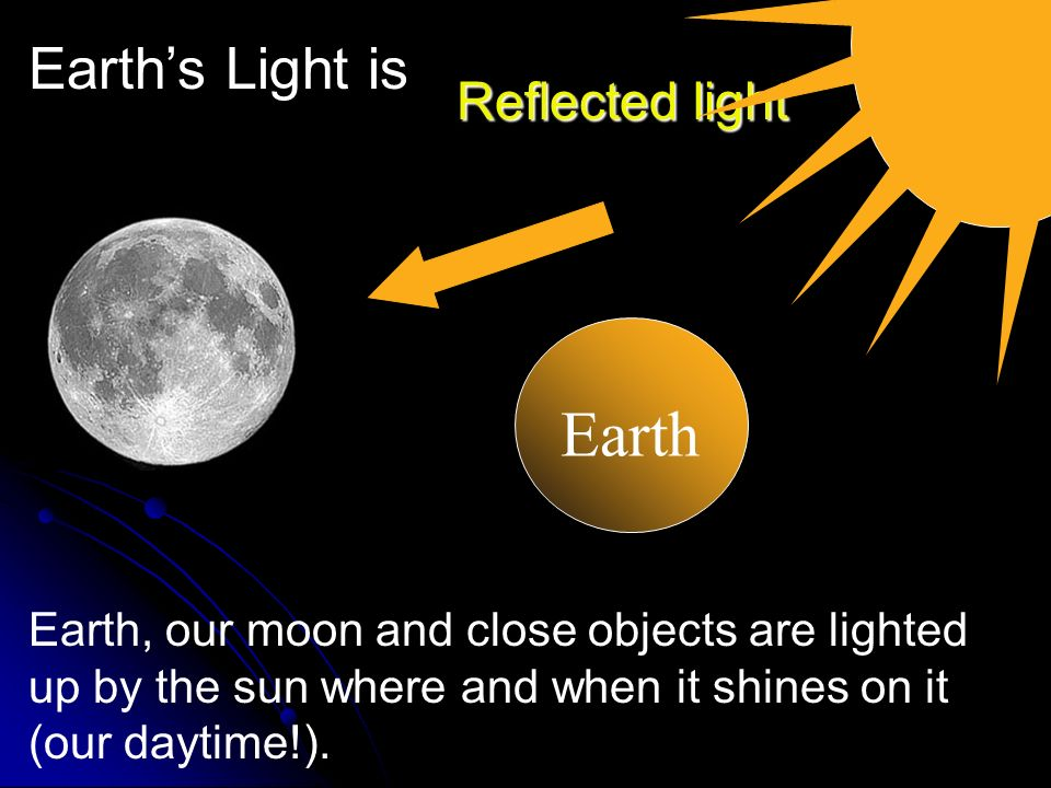 Earth Earth's Light is Reflected light