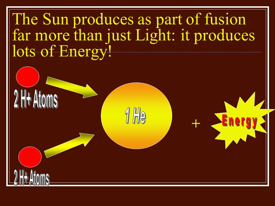 The Sun produces as part of fusion far more than just Light: it produces lots of Energy!